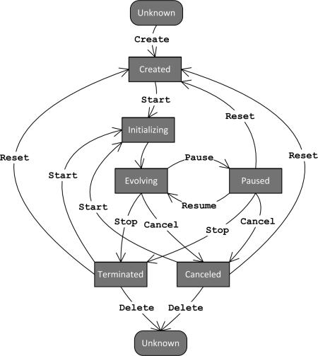 JEA state flow diagram